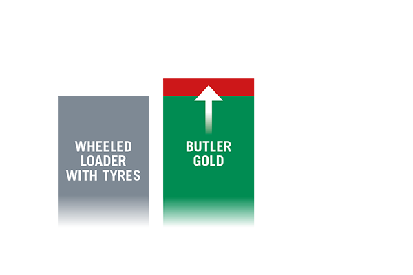 Comparison of wheeled loader with Butler Gold